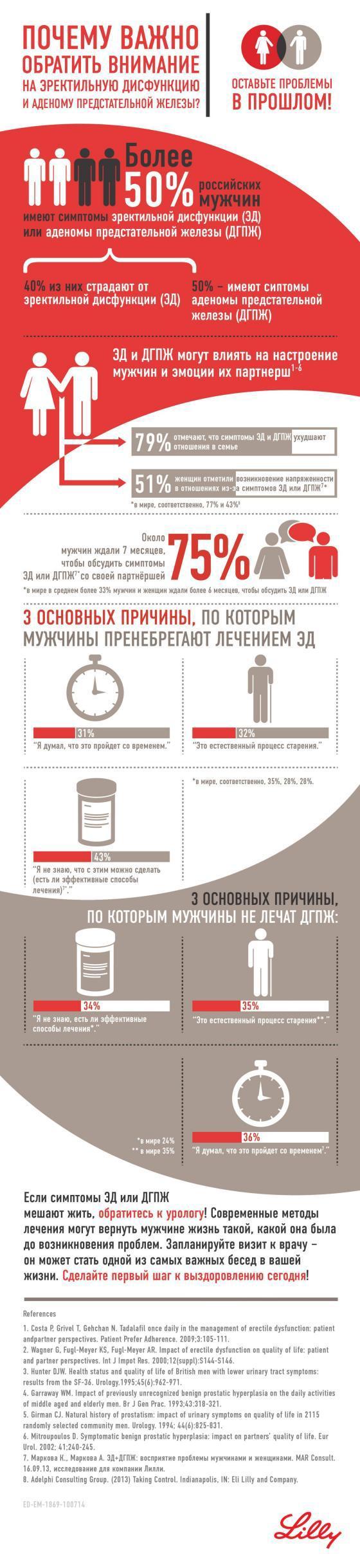 Важные аспекты мужского здоровья.