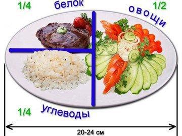 Хотите похудеть - соблюдайте правило тарелки